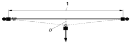 Certificazione Linea Vita - schema singola campata